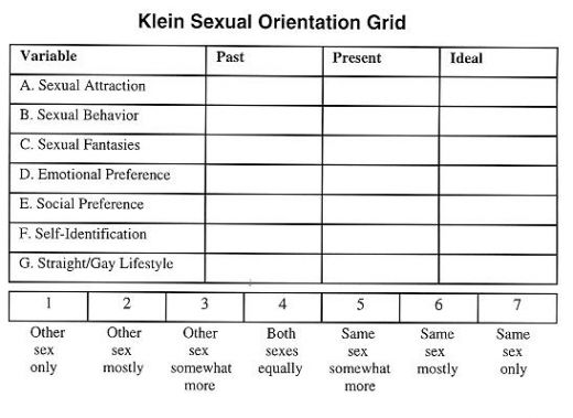 klein sexual orientation grid in Altrincham